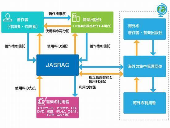 相互管理契約の図