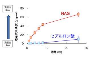 NAGを肌へ塗布すると肌への浸透が期待されます。