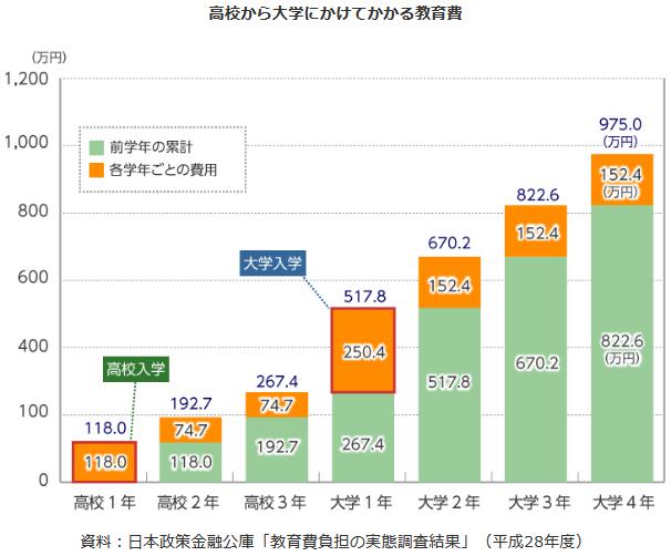 高校から大学卒業までかかる経費のグラフ