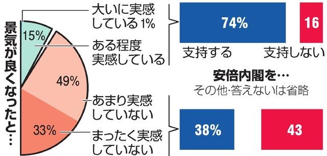 景気回復「実感していない」82%