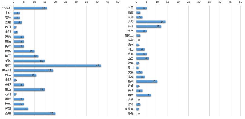 各都道府県の「新」使用数グラフ