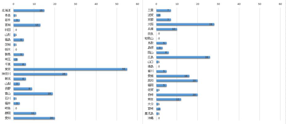 各都道府県の「町」使用数グラフ