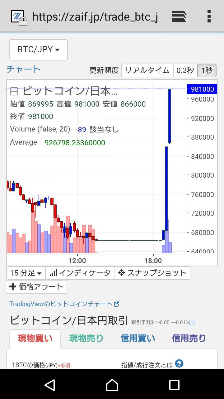 BTC価格がわずか30分で70万円から100万円を往復!←ザイフだけで起きた異常事態